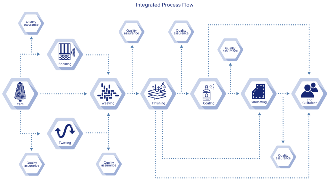 integrated process flow