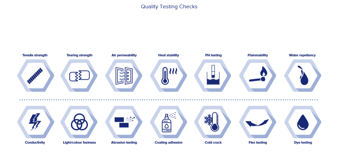 quality testing checks